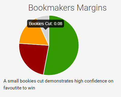 Bookmakers Margin